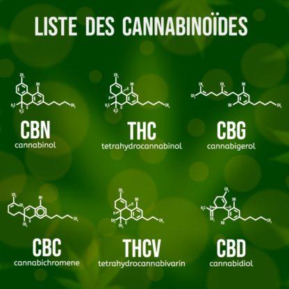 box cannabis CBD : tableau